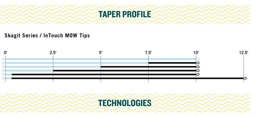 MOW Tips Kit Taper Profile